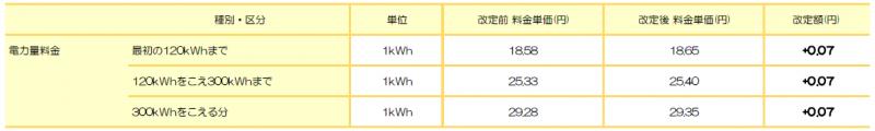 東北電力エリア: たっぷりプラン(東北) ※東北電力 従量電灯C相当