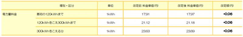 関西電力エリア: たっぷりプラン(関西) ※関西電力 従量電灯B相当