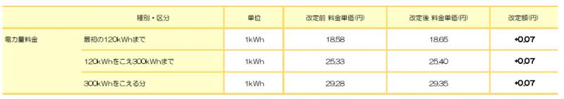 東北電力エリア: 標準プラン(東北) ※東北電力 従量電灯B相当