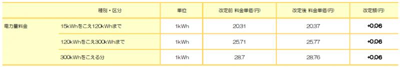 関西電力エリア: 標準プラン(関西) ※関西電力 従量電灯A相当
