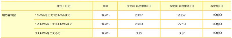 四国電力エリア: 標準プラン(四国) ※四国電力 従量電灯A相当