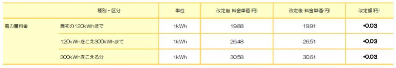東京電力エリア: 標準プラン(東京) ※東京電力 従量電灯B相当