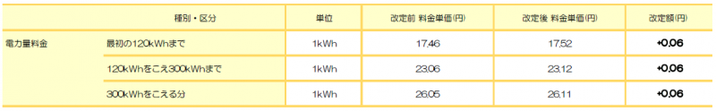 九州電力エリア: たっぷりプラン(九州) ※九州電力 従量電灯C相当