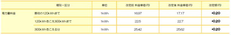 四国電力エリア: たっぷりプラン(四国) ※四国電力 従量電灯B相当